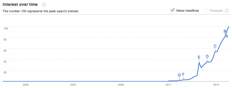 instragram on Google Trends