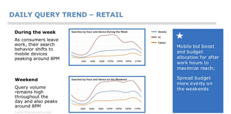 Query Trend on Mobile Devices
