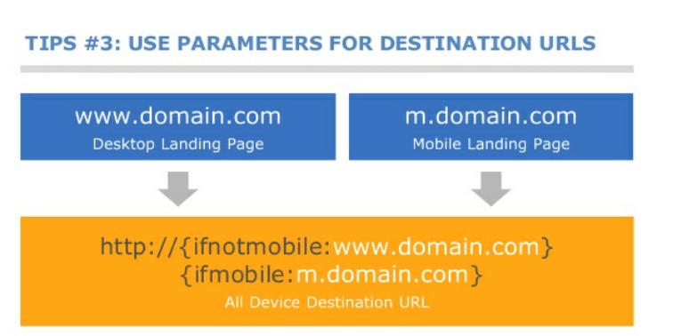 Use Parameters for Destination URLs