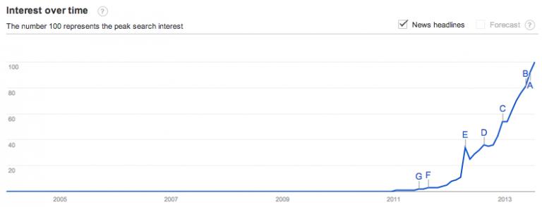 instragram on Google Trends