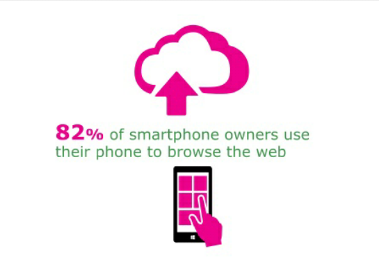 Smartphones Used to Browse the Web